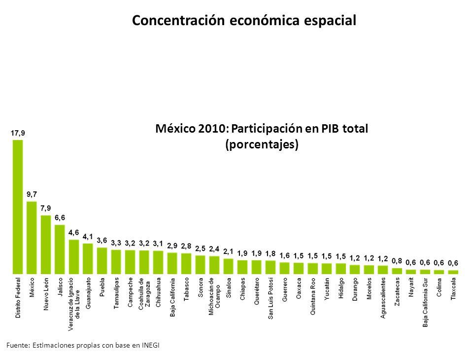 México 2010: Participación en PIB total (porcentajes) Concentración económica espacial Fuente: Estimaciones propias con base en INEGI
