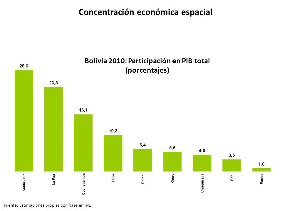 Bolivia 2010: Participación en PIB total (porcentajes) Concentración económica espacial Fuente: Estimaciones propias con base en INE