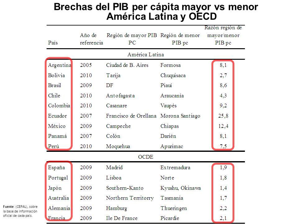 Brechas del PIB per cápita mayor vs menor América Latina y OECD Fuente: (CEPAL), sobre la base de información oficial de cada país.