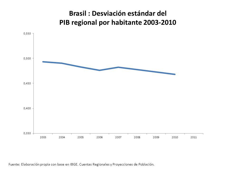 Brasil : Desviación estándar del PIB regional por habitante 2003-2010 Fuente: Elaboración propia con base en IBGE.
