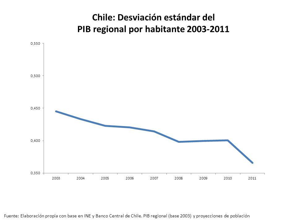Chile: Desviación estándar del PIB regional por habitante 2003-2011 Fuente: Elaboración propia con base en INE y Banco Central de Chile.