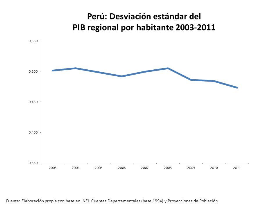 Perú: Desviación estándar del PIB regional por habitante 2003-2011 Fuente: Elaboración propia con base en INEI.