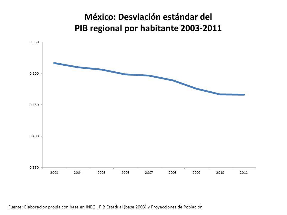 México: Desviación estándar del PIB regional por habitante 2003-2011 Fuente: Elaboración propia con base en INEGI.