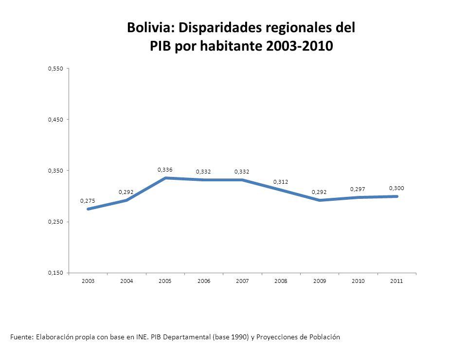 Bolivia: Disparidades regionales del PIB por habitante 2003-2010 Fuente: Elaboración propia con base en INE.