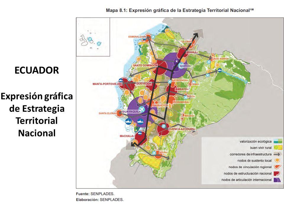 ECUADOR Expresión gráfica de Estrategia Territorial Nacional