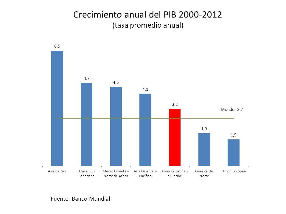 Crecimiento anual del PIB 2000-2012 (tasa promedio anual) Fuente: Banco Mundial