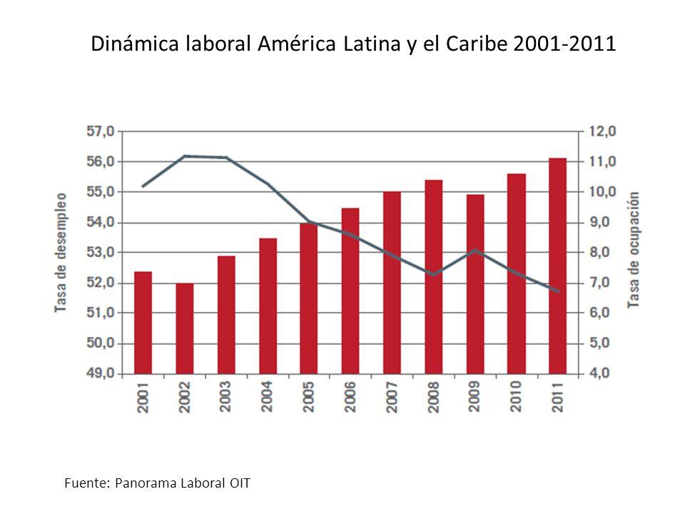 Dinámica laboral América Latina y el Caribe 2001-2011 Fuente: Panorama Laboral OIT