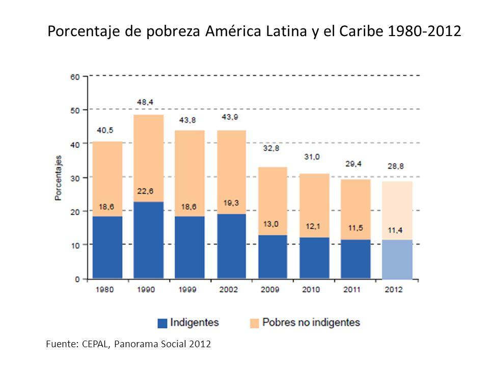 Porcentaje de pobreza América Latina y el Caribe 1980-2012 Fuente: CEPAL, Panorama Social 2012