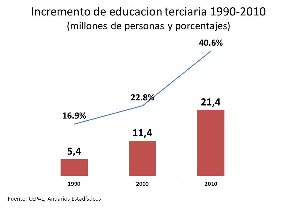 Incremento de educacion terciaria 1990-2010 (millones de personas y porcentajes) Fuente: CEPAL, Anuarios Estadísticos