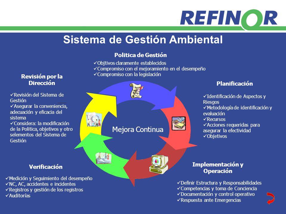 Sistema de Gestión Ambiental Mejora Continua Politica de Gestión Objtivos claramente establecidos Compromiso con el mejoramiento en el desempeño Compromiso con la legislación Planificación Implementación y Operación Verificación Revisión por la Dirección Identificación de Aspectos y Riesgos Metodología de identificación y evaluación Recursos Acciones requeridas para asegurar la efectividad Objetivos Definir Estructura y Responsabilidades Competencias y toma de Conciencia Documentación y control operativo Respuesta ante Emergencias Medición y Seguimiento del desempeño NC, AC, accidentes e incidentes Registros y gestión de los registros Auditorías Revisión del Sistema de Gestión Asegurar la conveniencia, adecuación y eficacia del sistema Considera: la modificación de la Politica, objetivos y otro selementos del Sistema de Gestión