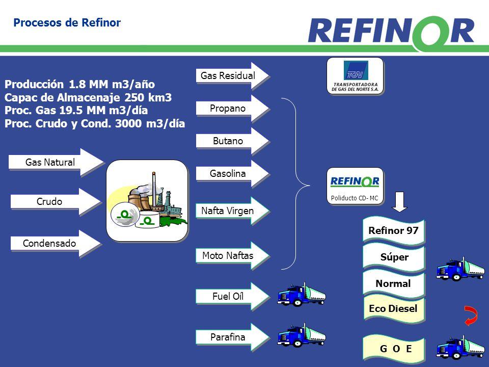 Refinor 97 Súper Normal Gas Natural Gas Residual Propano Butano Parafina Moto Naftas Nafta Virgen Fuel Oíl Eco Diesel Gasolina Crudo Condensado Procesos de Refinor G O E Poliducto CD- MC Producción 1.8 MM m3/año Capac de Almacenaje 250 km3 Proc.