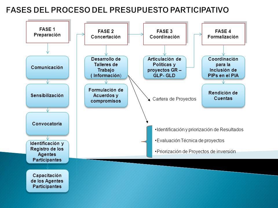 Comunicación Sensibilización Convocatoria Identificación y Registro de los Agentes Participantes Capacitación de los Agentes Participantes Rendición d