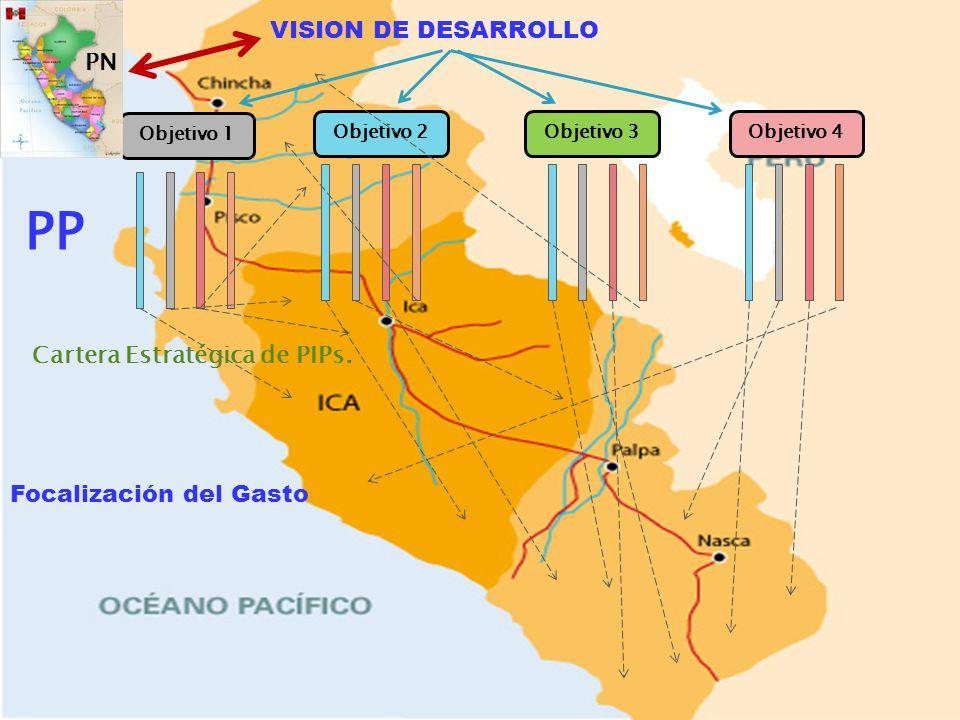 Eficiencia Distributiva VISION DE DESARROLLO Objetivo 3 Objetivo 1 Objetivo 2Objetivo 4 PP Focalización del Gasto Cartera Estratégica de PIPs. PN