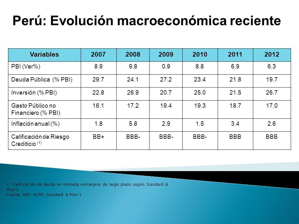 Variables200720082009201020112012 PBI (Var%)8.99.80.98.86.96.3 Deuda Pública (% PBI)29.724.127.223.421.819.7 Inversión (% PBI)22.826.920.725.021.526.7