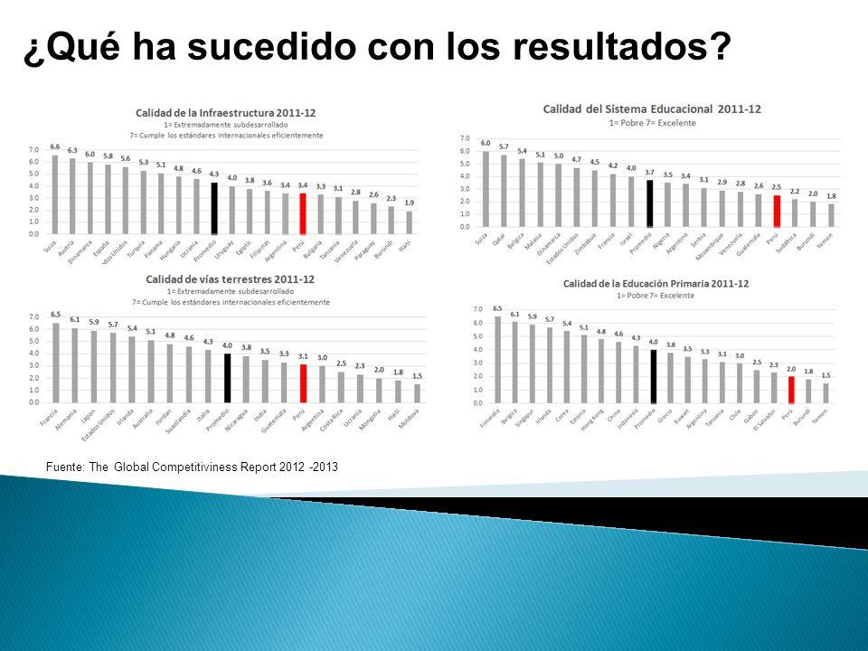 ¿Qué ha sucedido con los resultados? Fuente: The Global Competitiviness Report 2012 -2013