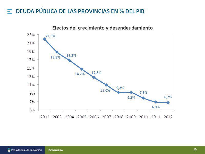 DEUDA PÚBLICA DE LAS PROVINCIAS EN % DEL PIB Efectos del crecimiento y desendeudamiento 10