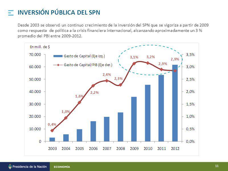 Desde 2003 se observó un continuo crecimiento de la inversión del SPN que se vigoriza a partir de 2009 como respuesta de política a la crisis financiera internacional, alcanzando aproximadamente un 3 % promedio del PBI entre 2009-2012.