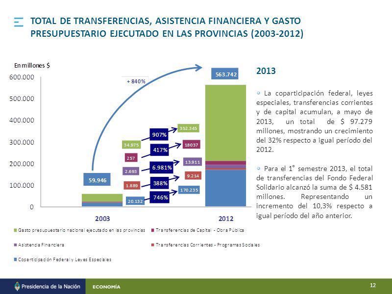 Provincias TOTAL DE TRANSFERENCIAS, ASISTENCIA FINANCIERA Y GASTO PRESUPUESTARIO EJECUTADO EN LAS PROVINCIAS (2003-2012) 2013 La coparticipación federal, leyes especiales, transferencias corrientes y de capital acumulan, a mayo de 2013, un total de $ 97.279 millones, mostrando un crecimiento del 32% respecto a igual período del 2012.