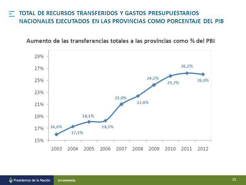 TOTAL DE RECURSOS TRANSFERIDOS Y GASTOS PRESUPUESTARIOS NACIONALES EJECUTADOS EN LAS PROVINCIAS COMO PORCENTAJE DEL PIB Aumento de las transferencias totales a las provincias como % del PBI 13