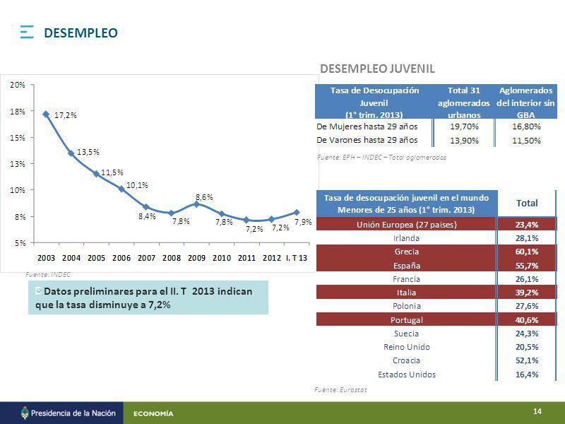 DESEMPLEO JUVENIL Fuente: INDEC Fuente: Eurostat Fuente: EPH – INDEC – Total aglomerados DESEMPLEO Datos preliminares para el II.