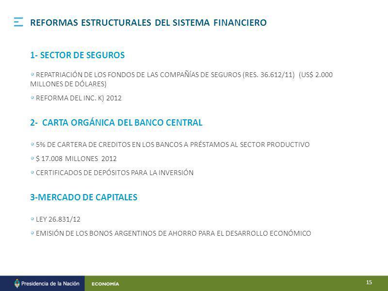 REFORMAS ESTRUCTURALES DEL SISTEMA FINANCIERO 1- SECTOR DE SEGUROS REPATRIACIÓN DE LOS FONDOS DE LAS COMPAÑÍAS DE SEGUROS (RES.