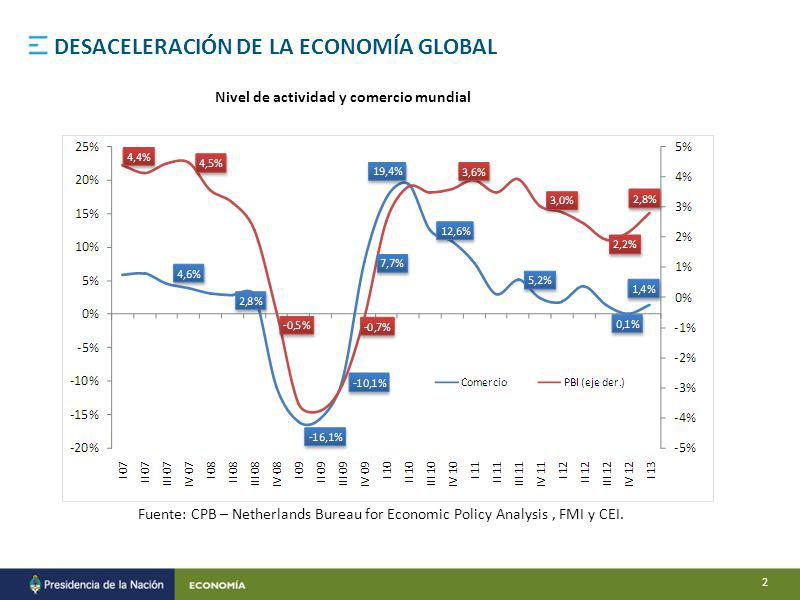 Fuente: CPB – Netherlands Bureau for Economic Policy Analysis, FMI y CEI. DESACELERACIÓN DE LA ECONOMÍA GLOBAL Nivel de actividad y comercio mundial 2