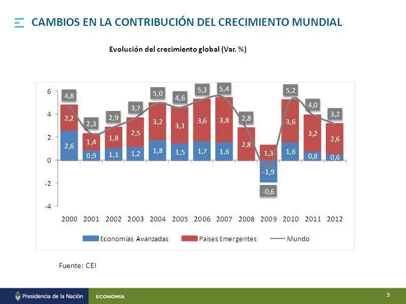 Fuente: CEI CAMBIOS EN LA CONTRIBUCIÓN DEL CRECIMIENTO MUNDIAL Evolución del crecimiento global (Var.