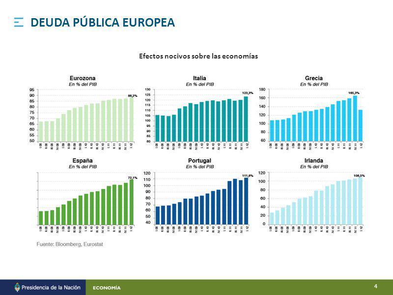 Efectos nocivos sobre las economías DEUDA PÚBLICA EUROPEA 4