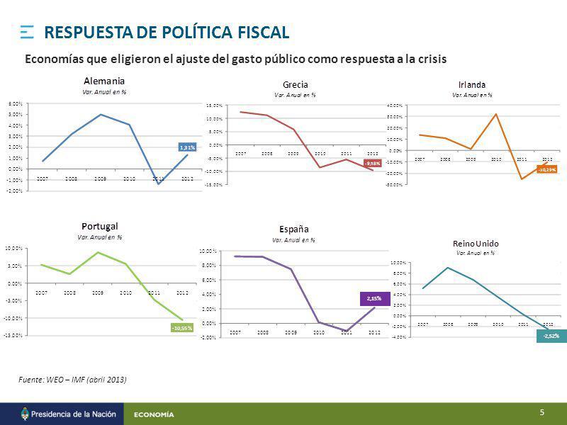 Fuente: WEO – IMF (abril 2013) Economías que eligieron el ajuste del gasto público como respuesta a la crisis RESPUESTA DE POLÍTICA FISCAL 2,15% -2,52% 5