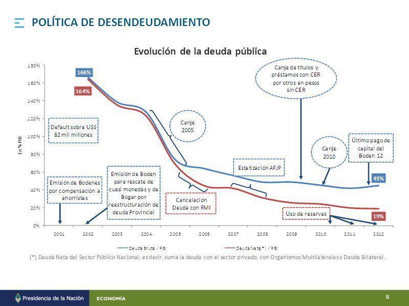 POLÍTICA DE DESENDEUDAMIENTO Evolución de la deuda pública 8