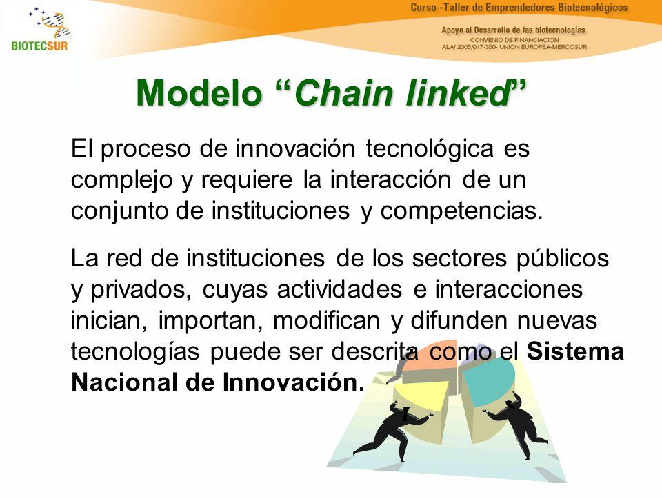 Modelo Chain linked El proceso de innovación tecnológica es complejo y requiere la interacción de un conjunto de instituciones y competencias. La red