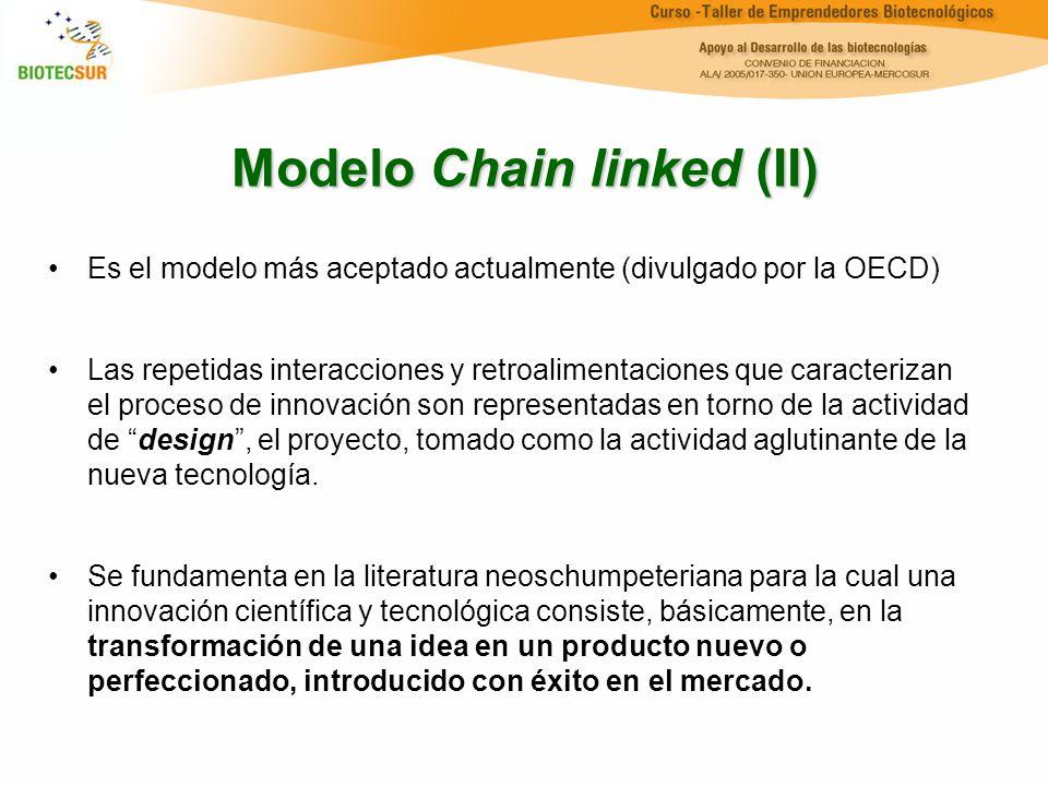 Modelo Chain linked (II) Es el modelo más aceptado actualmente (divulgado por la OECD) Las repetidas interacciones y retroalimentaciones que caracteri