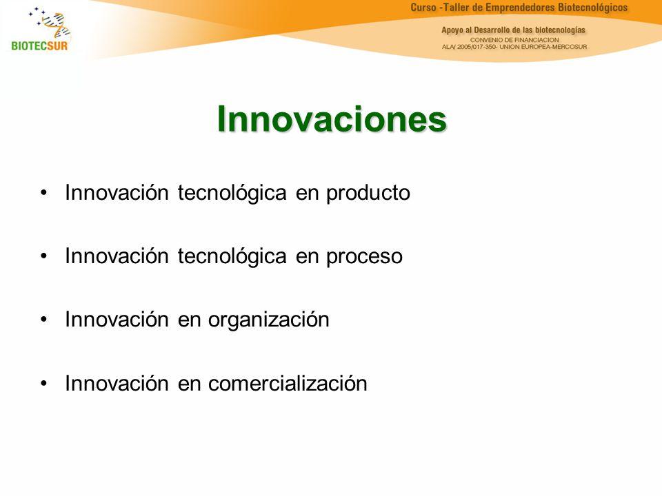 Innovaciones Innovación tecnológica en producto Innovación tecnológica en proceso Innovación en organización Innovación en comercialización