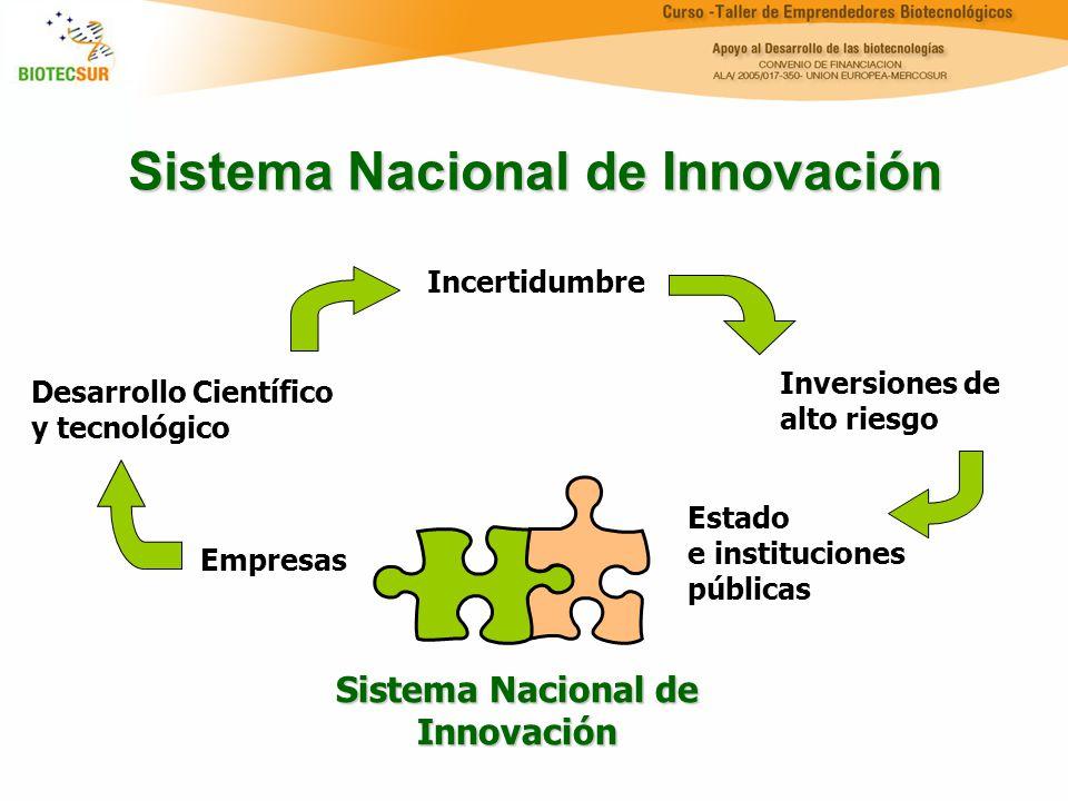 Sistema Nacional de Innovación Incertidumbre Inversiones de alto riesgo Estado e instituciones públicas Desarrollo Científico y tecnológico Empresas S
