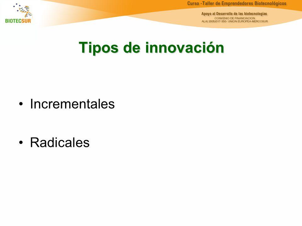 Ciclo de la innovación Si se interrumpe este ciclo en cualquiera de sus fases, pueden obtenerse excelentes resultados científicos y pobres resultados económicos Investigación Tecnología Innovación Mercado Producto Bruto Interno