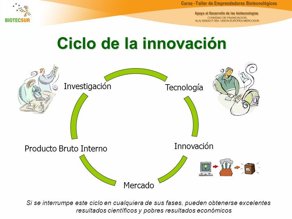 Ciclo de la innovación Si se interrumpe este ciclo en cualquiera de sus fases, pueden obtenerse excelentes resultados científicos y pobres resultados