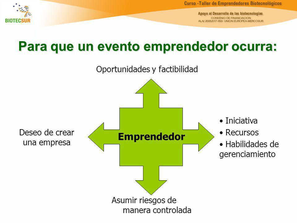 Para que un evento emprendedor ocurra: Emprendedor Deseo de crear una empresa Oportunidades y factibilidad Iniciativa Recursos Habilidades de gerencia