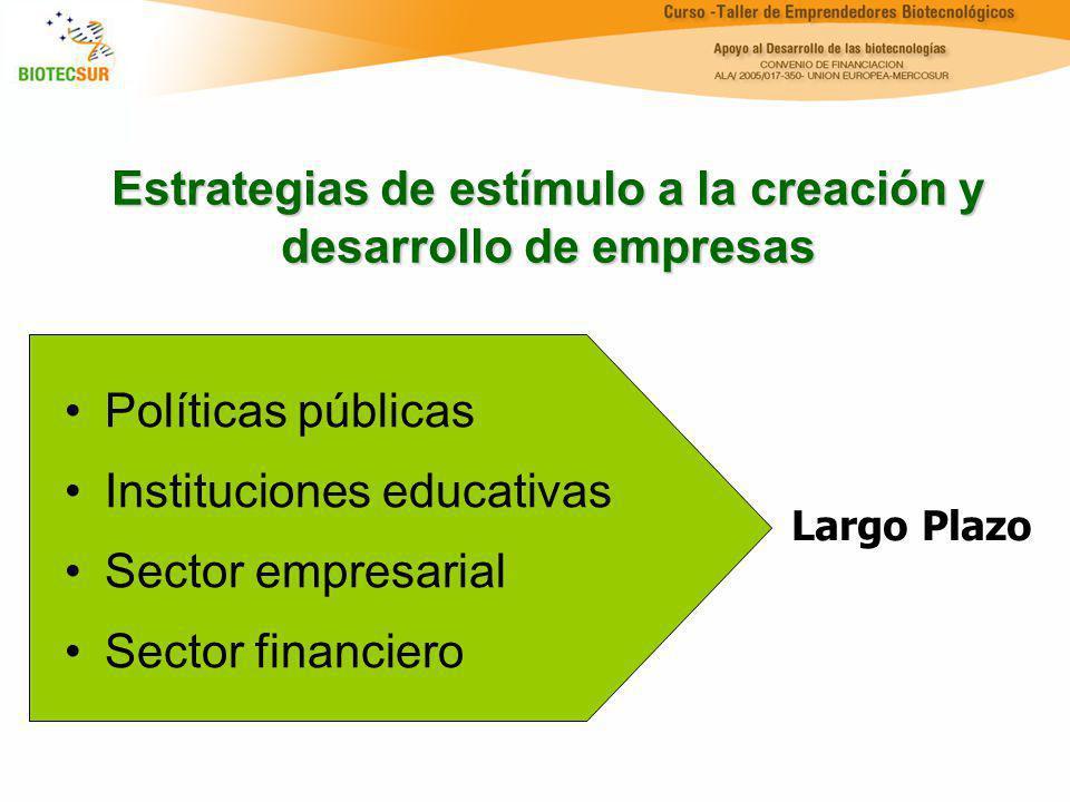 Estrategias de estímulo a la creación y desarrollo de empresas Políticas públicas Instituciones educativas Sector empresarial Sector financiero Largo