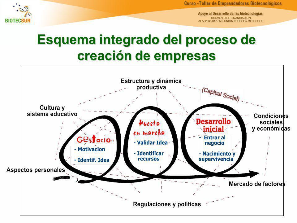 Esquema integrado del proceso de creación de empresas