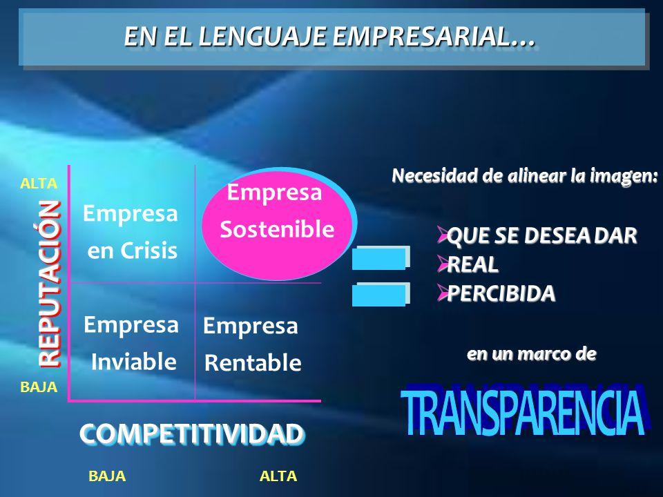 EN EL LENGUAJE EMPRESARIAL… REPUTACIÓNREPUTACIÓN COMPETITIVIDADCOMPETITIVIDAD Empresa Sostenible Empresa Sostenible BAJA ALTA Necesidad de alinear la