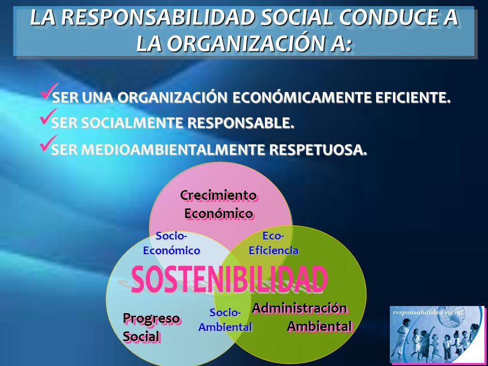 Crecimiento Económico SER UNA ORGANIZACIÓN ECONÓMICAMENTE EFICIENTE. SER UNA ORGANIZACIÓN ECONÓMICAMENTE EFICIENTE. LA RESPONSABILIDAD SOCIAL CONDUCE