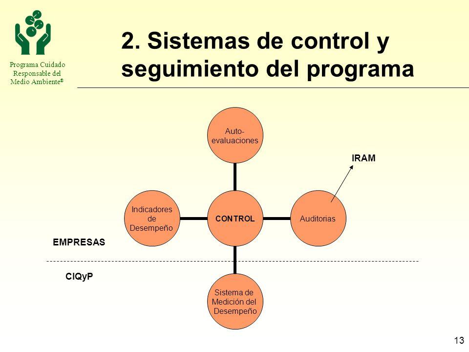 Programa Cuidado Responsable del Medio Ambiente ® 13 2. Sistemas de control y seguimiento del programa EMPRESAS CIQyP IRAM