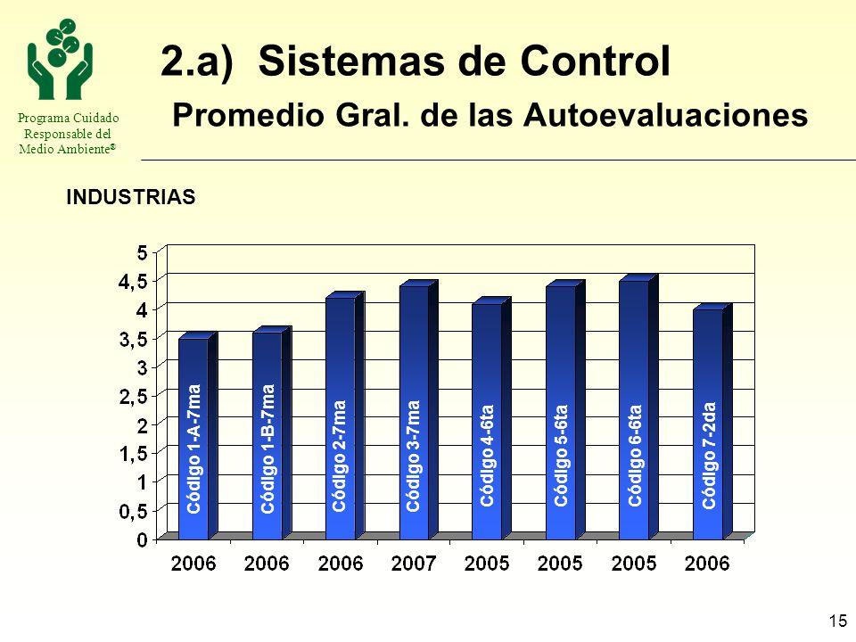 Programa Cuidado Responsable del Medio Ambiente ® 15 2.a) Sistemas de Control Promedio Gral. de las Autoevaluaciones INDUSTRIAS Código 1-B-7maCódigo 1