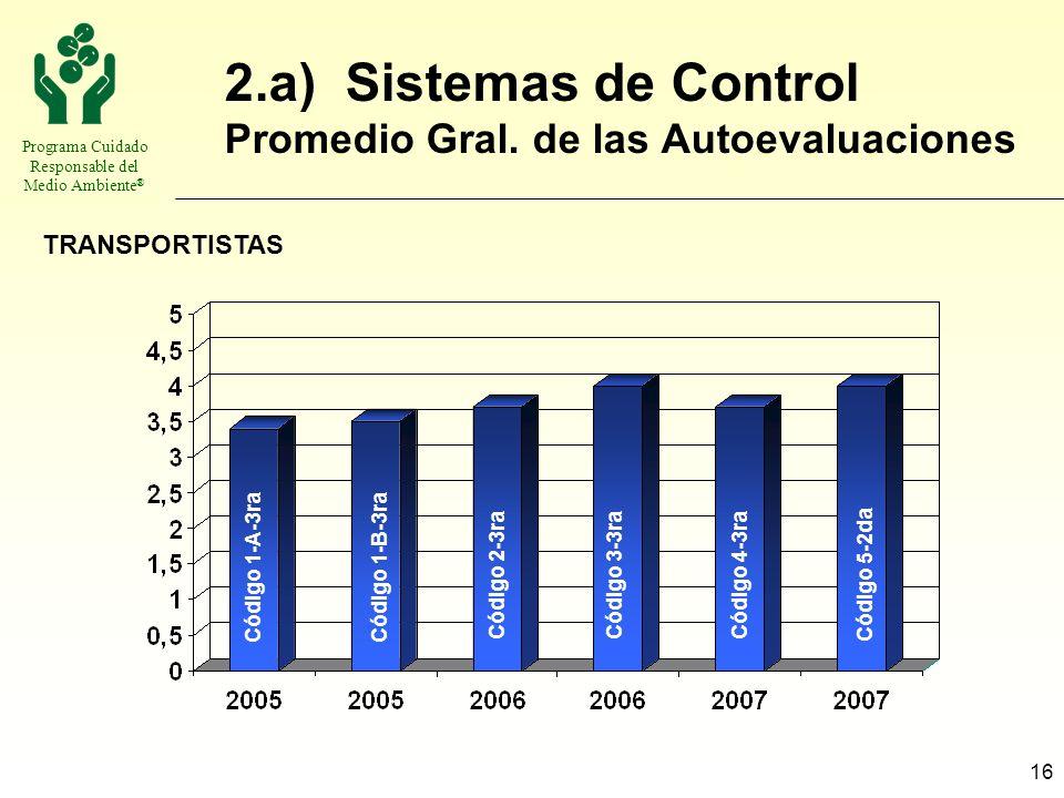 Programa Cuidado Responsable del Medio Ambiente ® 16 2.a) Sistemas de Control Promedio Gral. de las Autoevaluaciones TRANSPORTISTAS Código 1-B-3raCódi