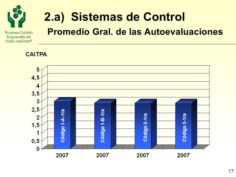 Programa Cuidado Responsable del Medio Ambiente ® 17 2.a) Sistemas de Control Promedio Gral. de las Autoevaluaciones CAITPA Código 1-B-1raCódigo 1-A-1