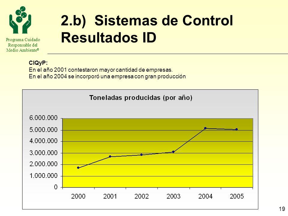 Programa Cuidado Responsable del Medio Ambiente ® 19 2.b) Sistemas de Control Resultados ID CIQyP: En el año 2001 contestaron mayor cantidad de empres