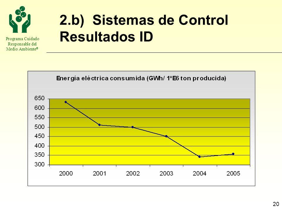 Programa Cuidado Responsable del Medio Ambiente ® 20 2.b) Sistemas de Control Resultados ID