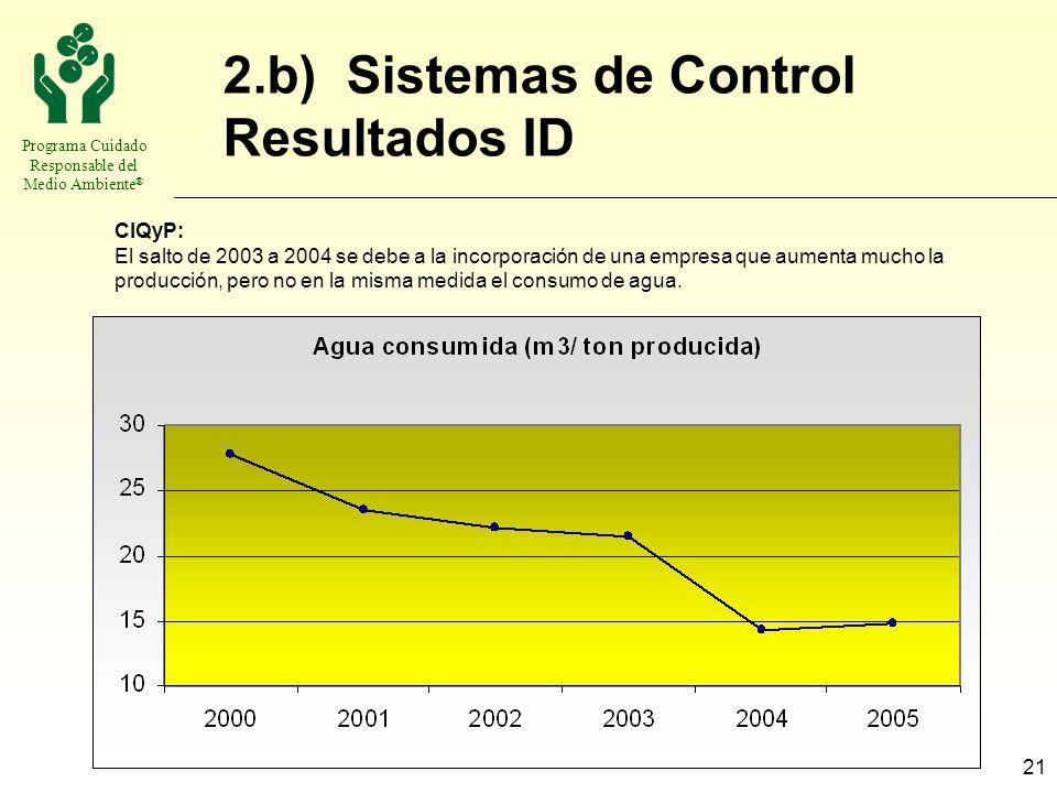 Programa Cuidado Responsable del Medio Ambiente ® 21 2.b) Sistemas de Control Resultados ID CIQyP: El salto de 2003 a 2004 se debe a la incorporación
