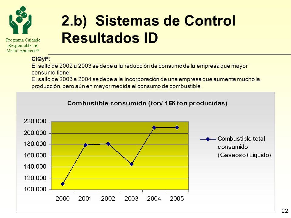 Programa Cuidado Responsable del Medio Ambiente ® 22 2.b) Sistemas de Control Resultados ID CIQyP: El salto de 2002 a 2003 se debe a la reducción de c