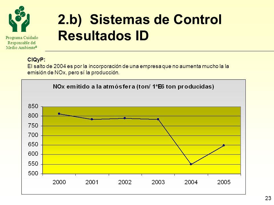 Programa Cuidado Responsable del Medio Ambiente ® 23 2.b) Sistemas de Control Resultados ID CIQyP: El salto de 2004 es por la incorporación de una emp